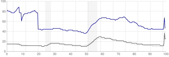 Yuma, Arizona monthly unemployment rate chart